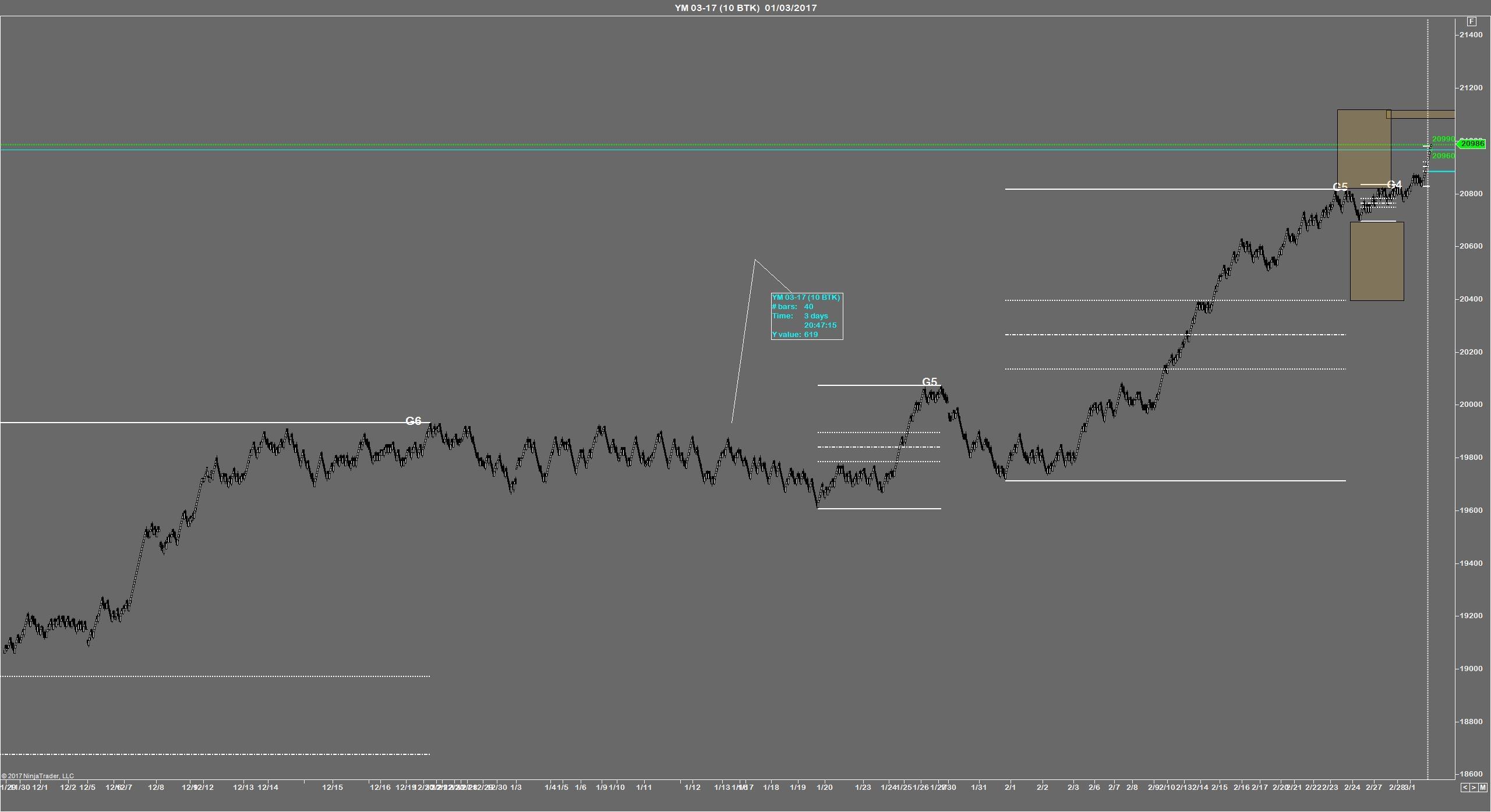 operacion trading fibonacci entrada Swing