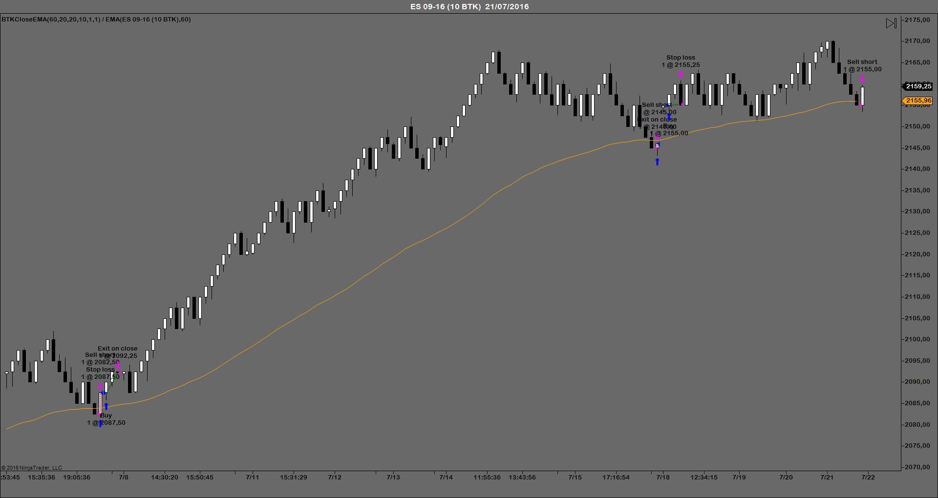 BTKCloseEMA sistemas automáticos trading