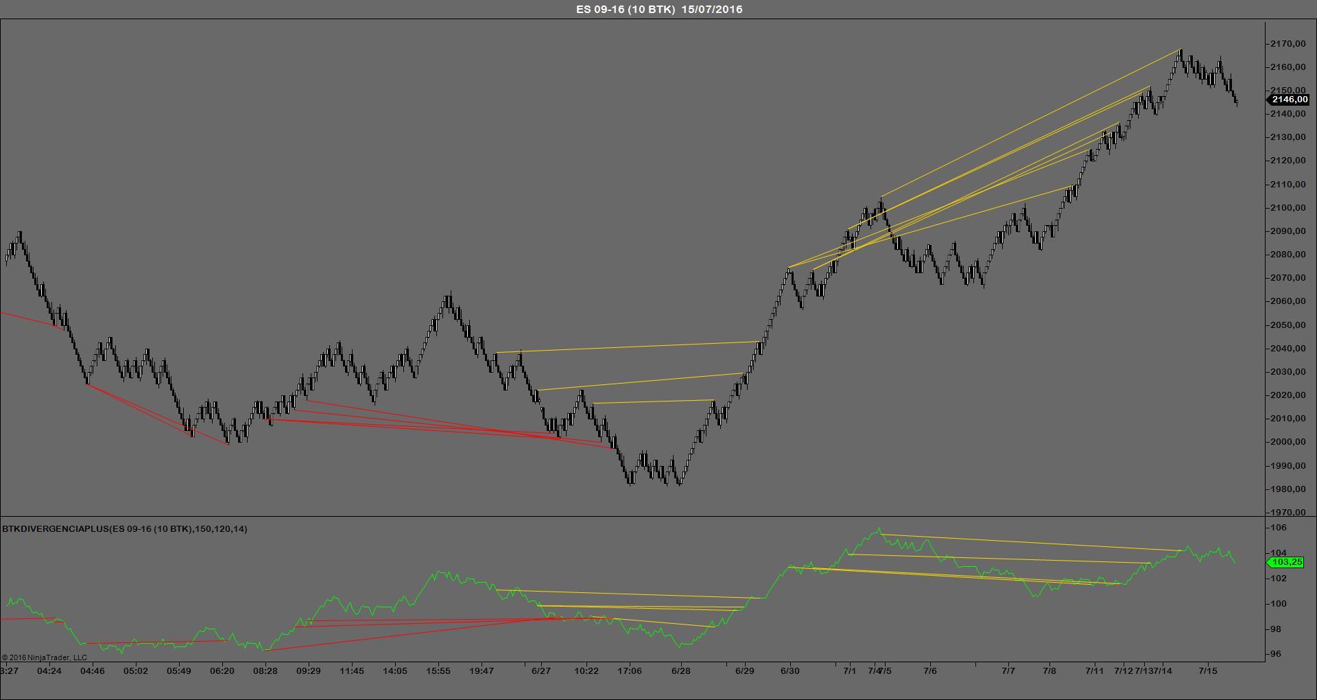 BTKDIVERGENCIAPLUS indicador trading