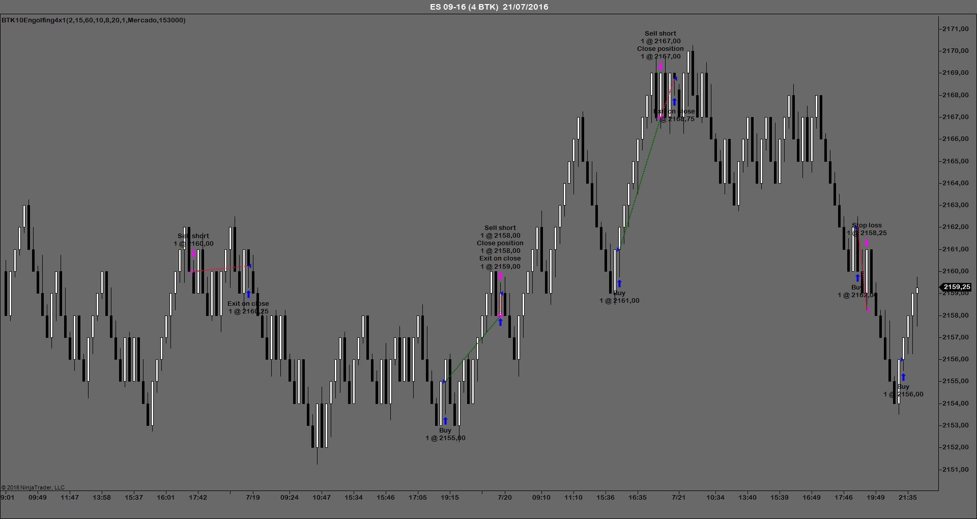 BTKEngulfing sistemas automaticos trading futuros