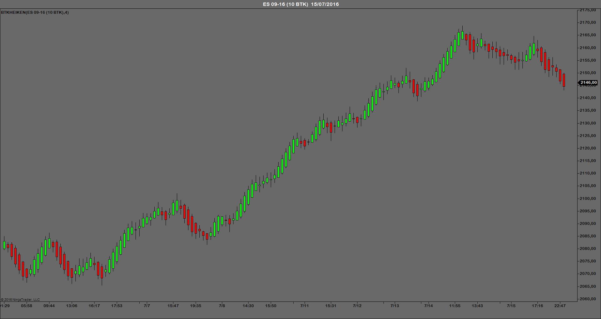 BTKHEIKEN indicador trading