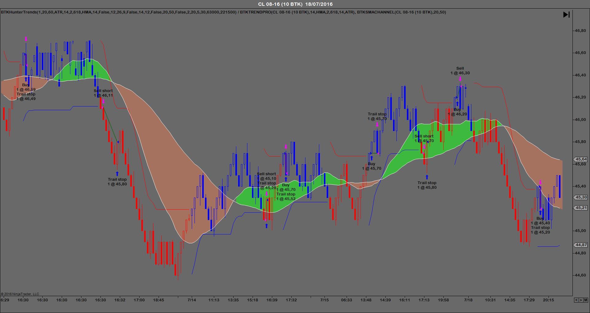 BTKHunerTrends sistemas automaticos trading de futuros