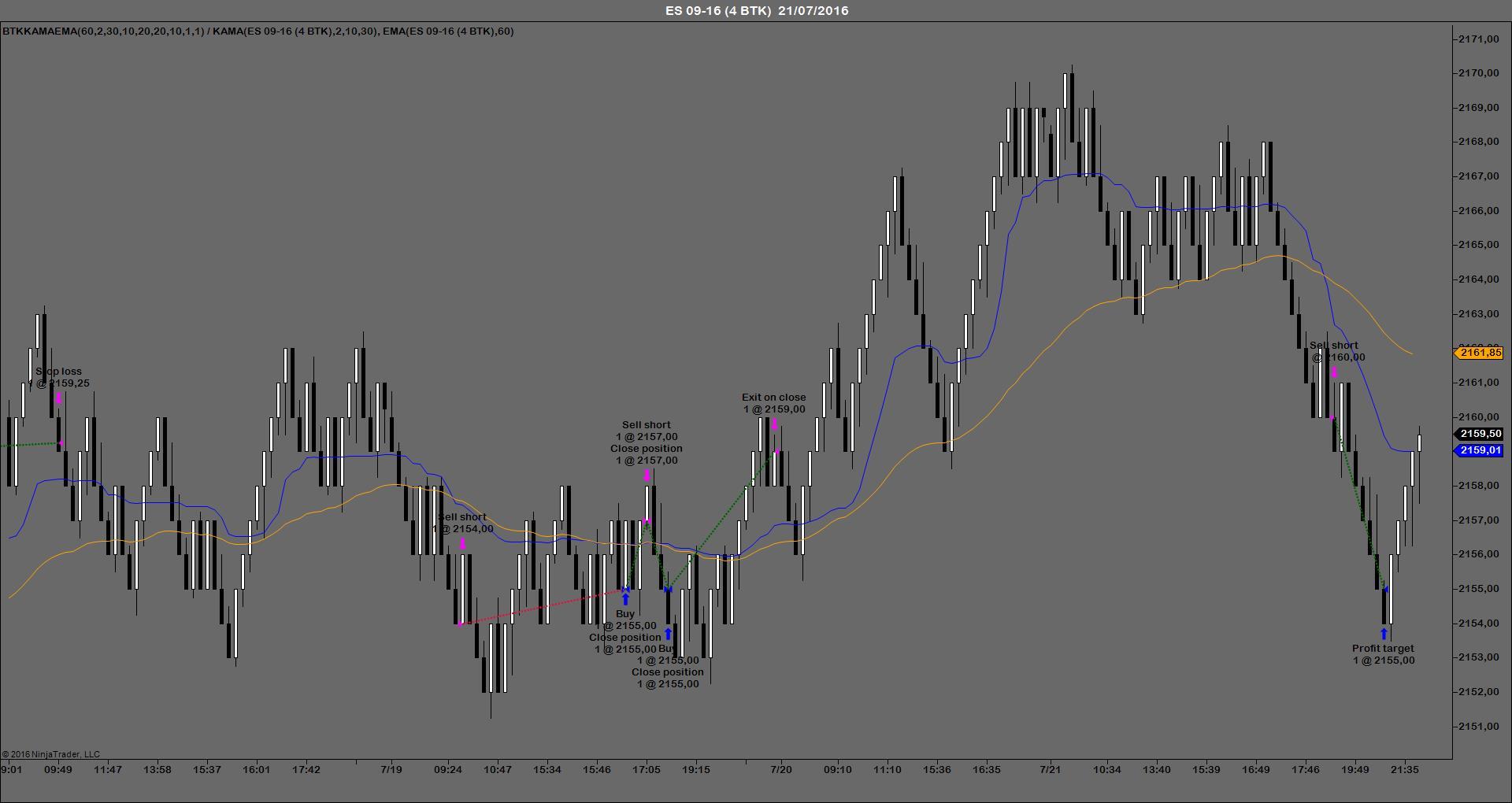 BTKKAMAEMA sistemas automatico trading de futuros