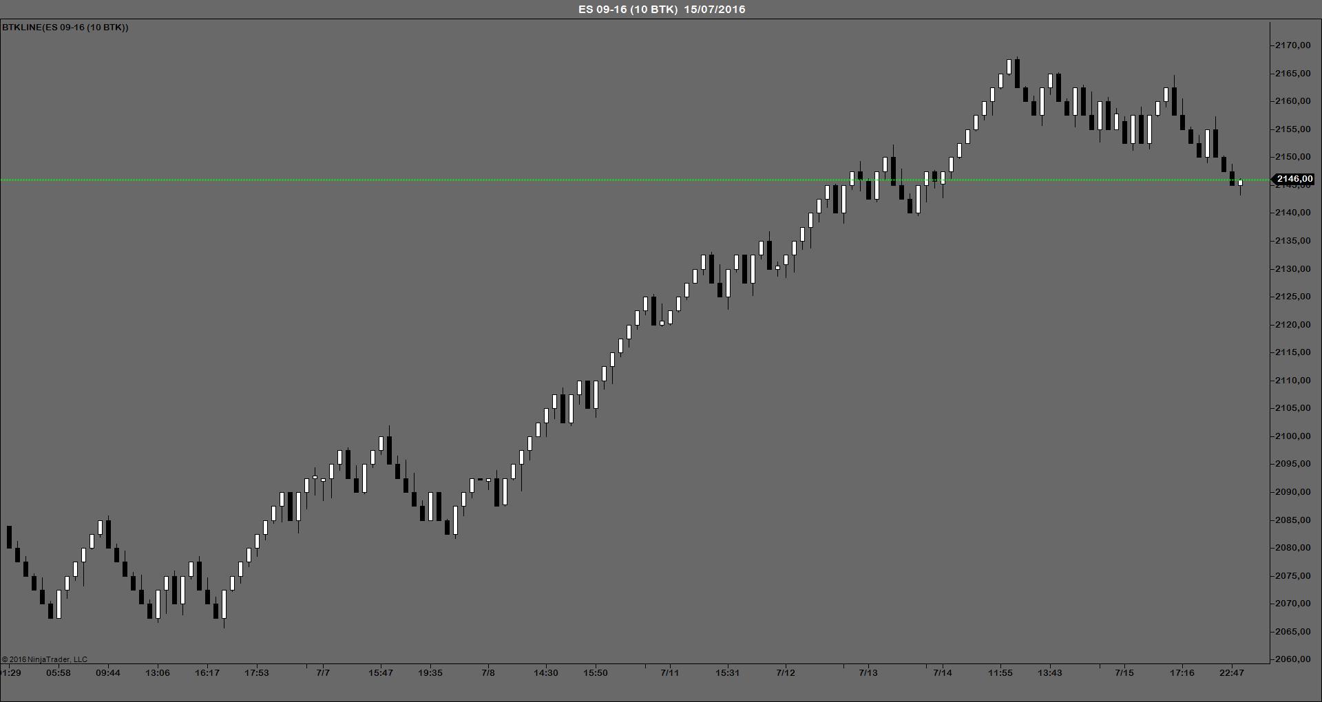 BTKLINE indicador trading