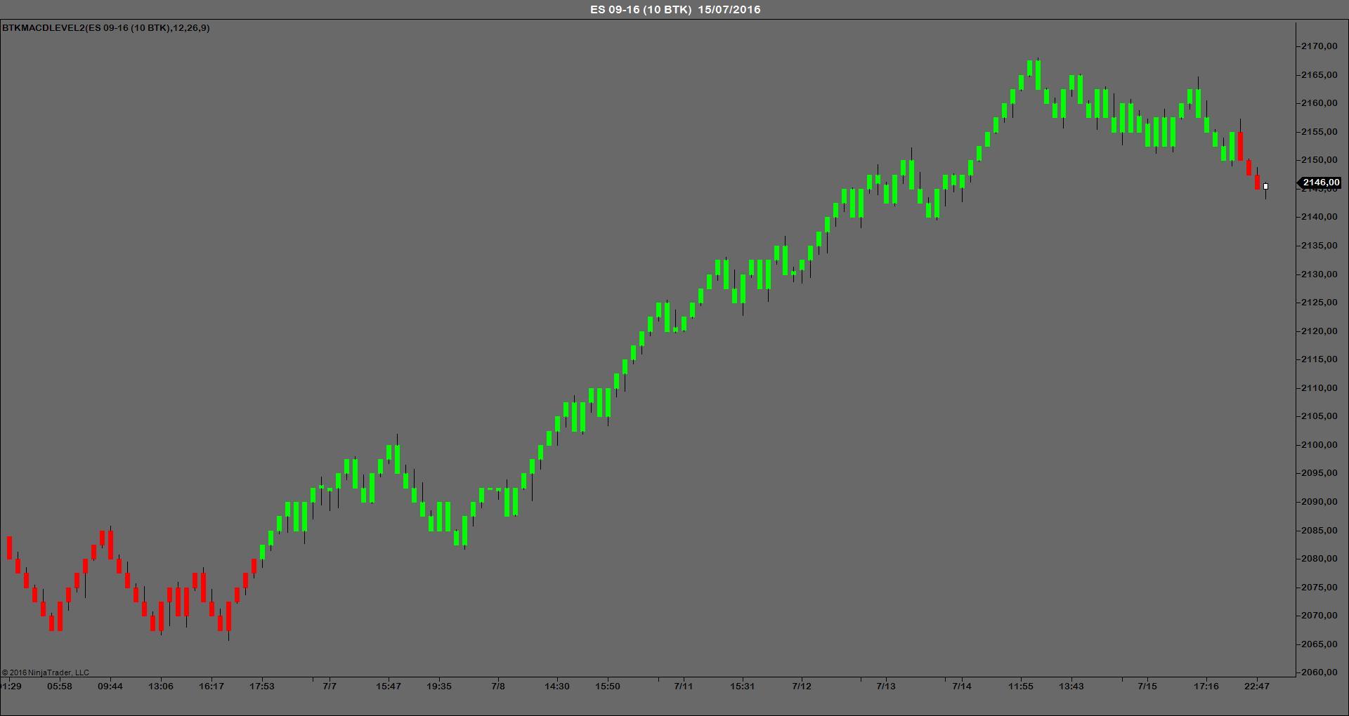 BTKMACDLEVEL2 indicador trading