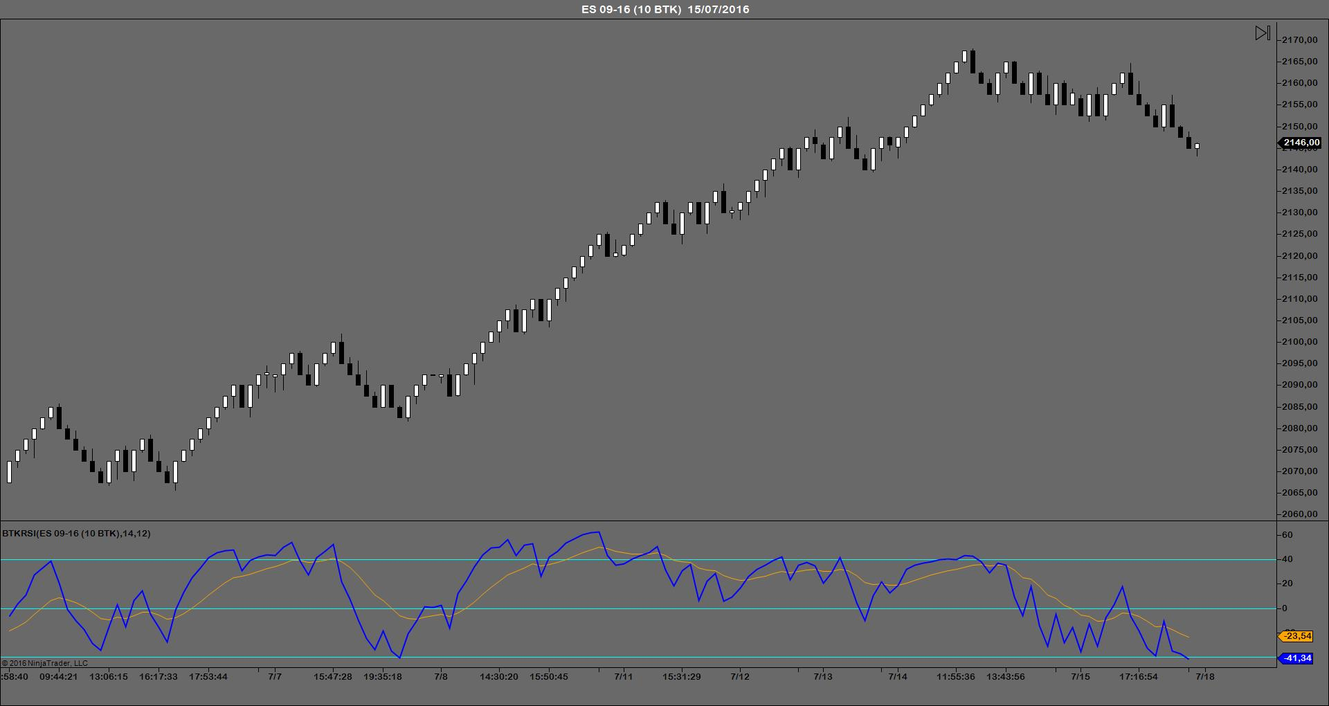 BTKRSI indicador trading