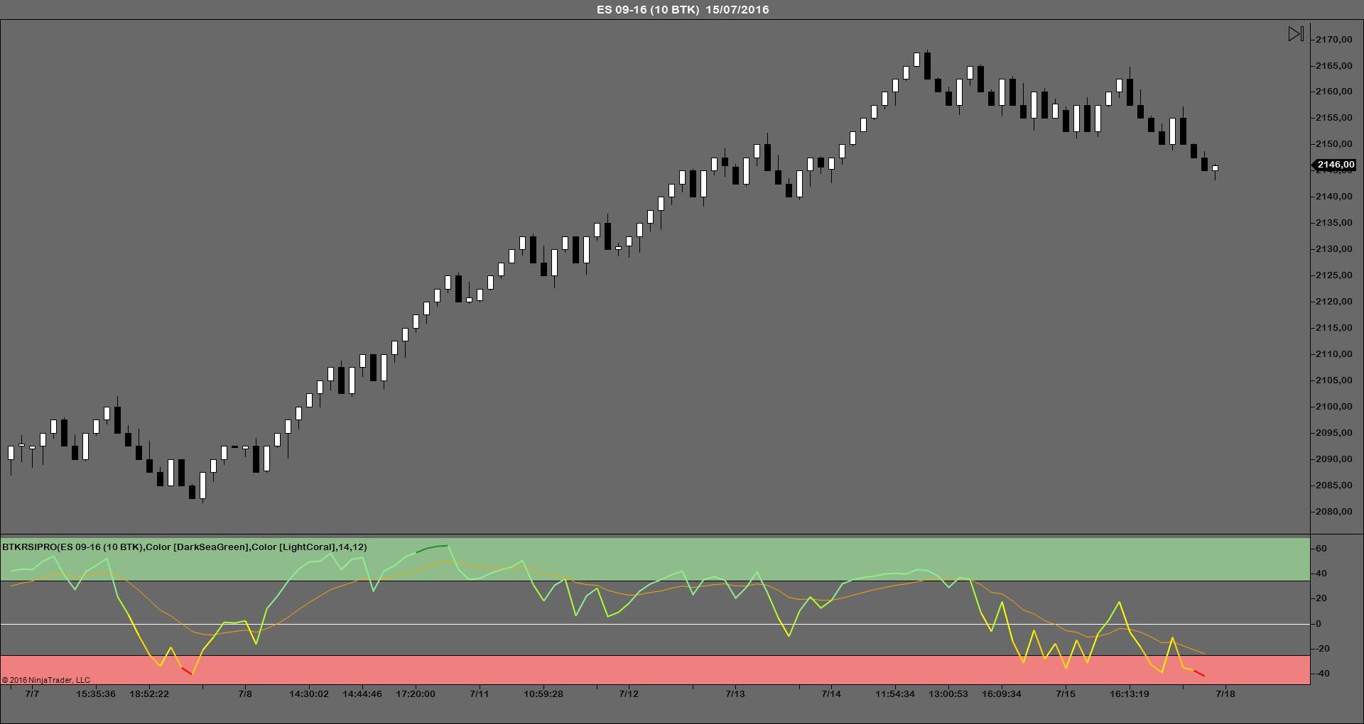 BTKRSIPRO indicador trading