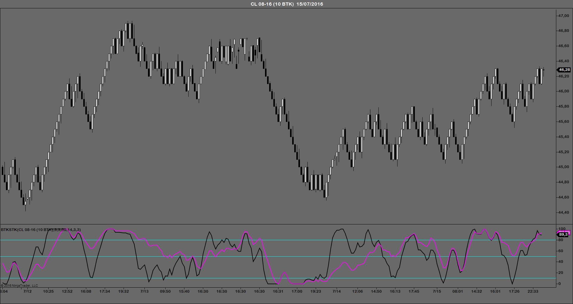 BTKSTK indicador trading