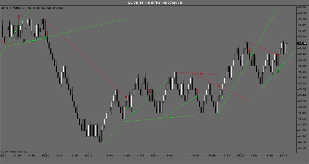 BTKTREND--indicador-trading