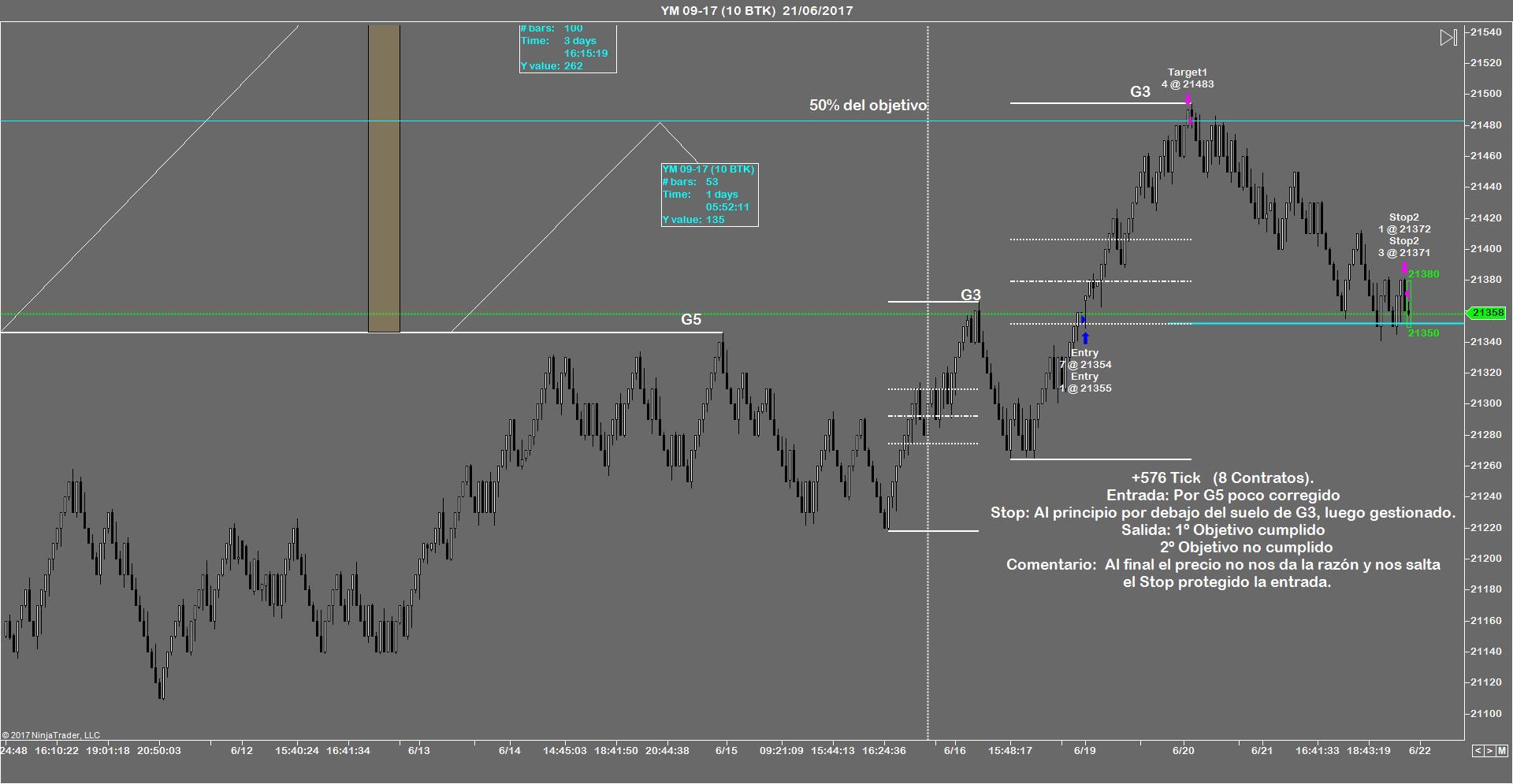 trading, futuros, forex, ninjatrader, ninjatrader brokerage, indicadores,