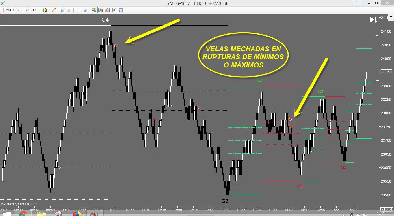 indicador btkvelamecha trading futuros